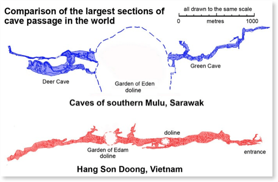 graph comparing caves